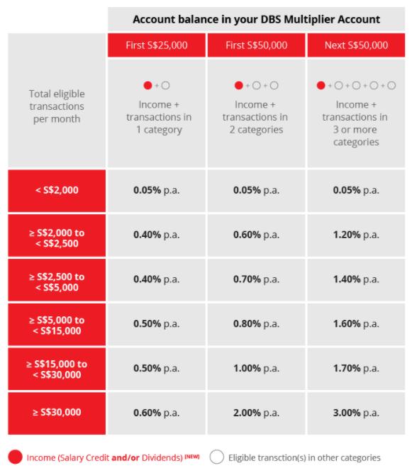 シンガポールのクレジットカードのお得情報