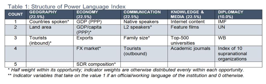 世界における中国語の影響力は?