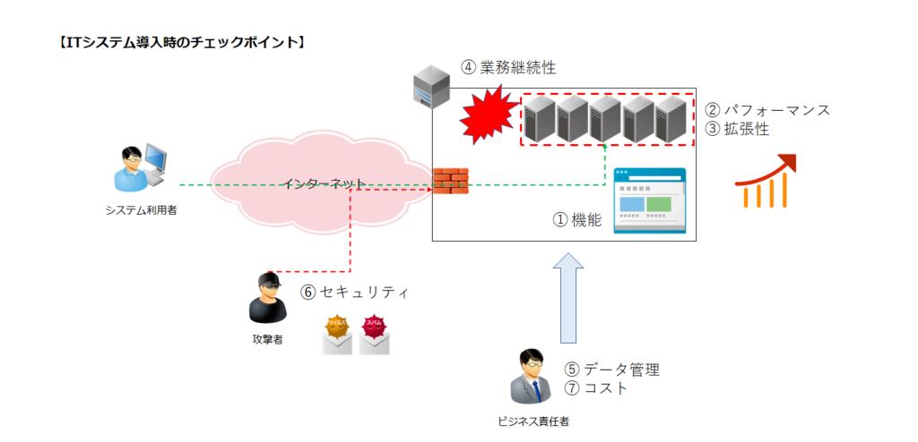 ITシステム導入時に押さえるべき7つのチェックポイント