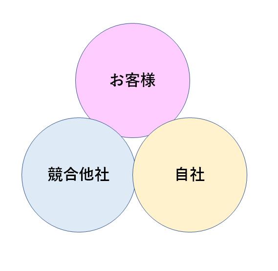 スランプ脱出には3つの関係性を常に意識する