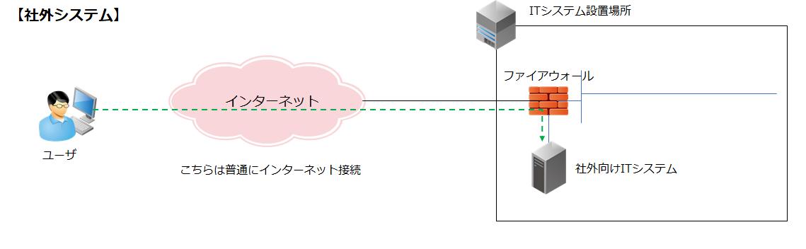 ITシステムにおけるネットワークの位置づけと重要性について