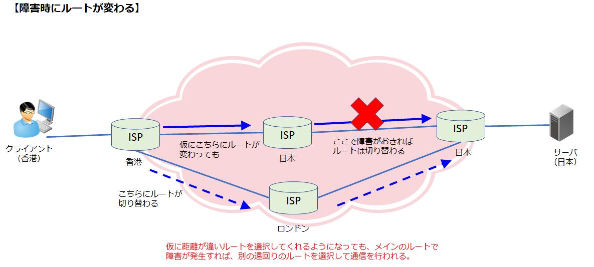 ITシステムでインターネットを使う課題は?