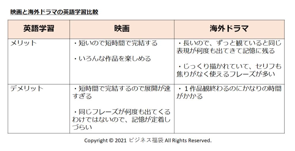海外ドラマでの英語学習